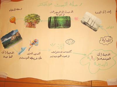 المدرب أحمد الخطيب يشير إلى انتهاء رحلة البحث (الدورة) بوصول مجموعة المتدرب طارق إلى صندوق الكنز
