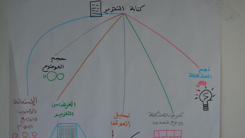 صورة لمخطط مرحلة التخطيط