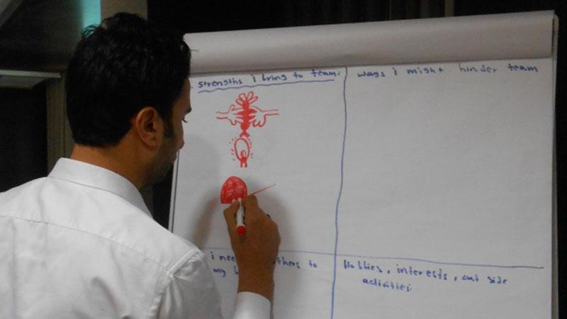 تحليل القوة و الضعف و الفرص و التهديدات بالرسم فقط – ممنوع الكتابة (تحليل سوات)