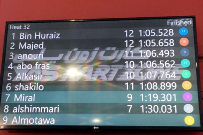 لوحة أزمنة المتسابقين المحققة خلال السباق